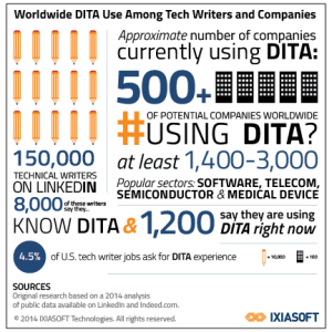 DITA Usage Infographic Late 2014 (IXIASOFT)