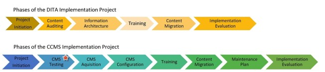 Figure 1: Phases of DITA and CCMS Implementation Projects